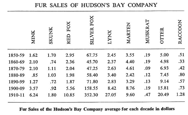 Fur Sales of the Hudson's Bay Company average for each decade in dollars.